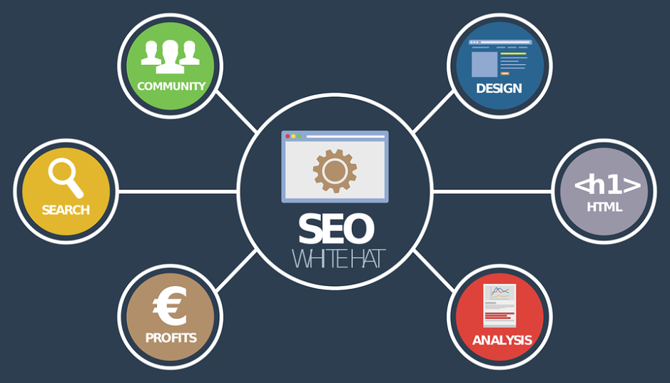 Technical SEO Issures